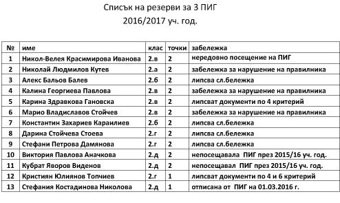 Списък резерви 3ПИГ