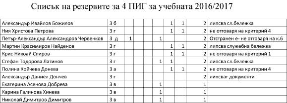 Списък резерви 4 ПИГ