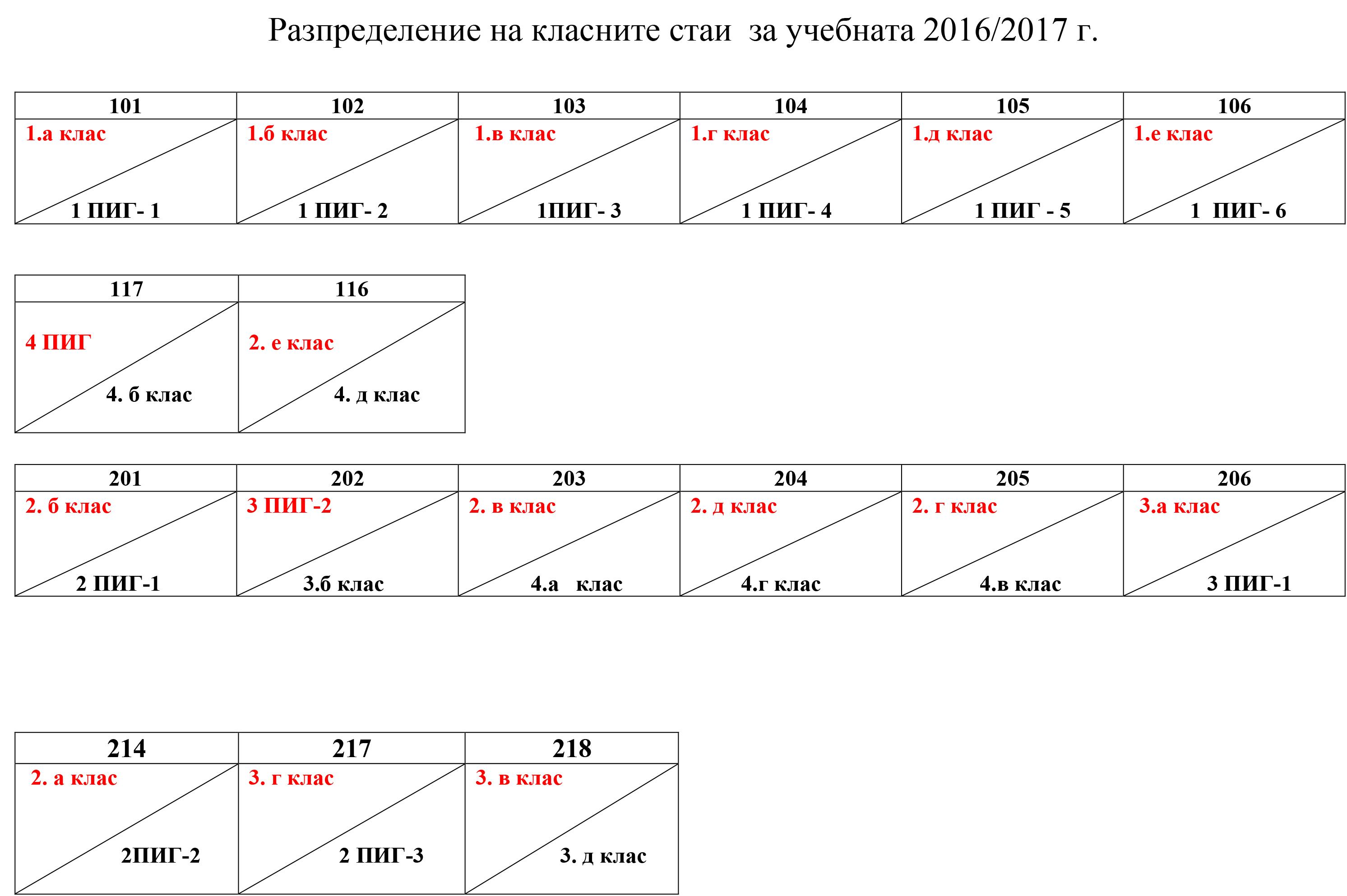 Разпределение на класните стаи  за